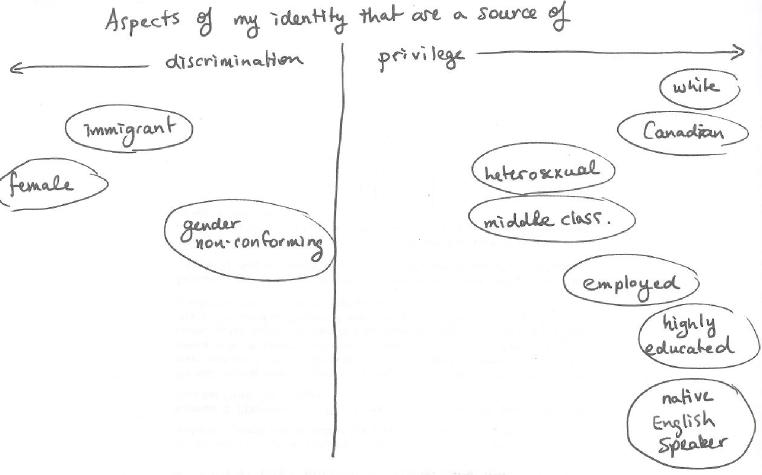 identity-map