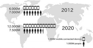 Mobile device infographic