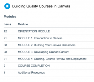Modules Table of Contents