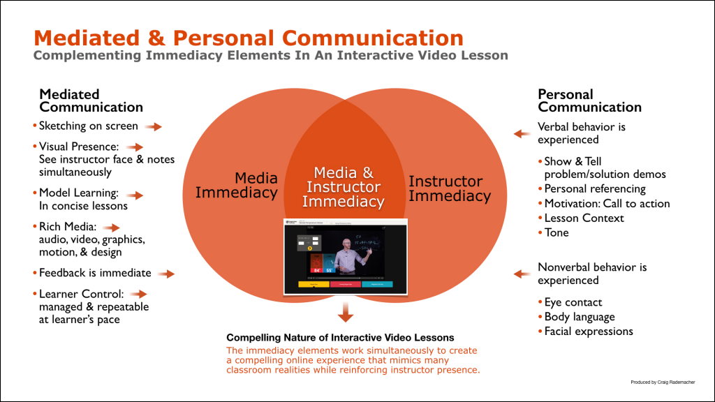 Model showing proposing how mediated communication and personal communication of an interactive video complement each other in an interactive video lesson.