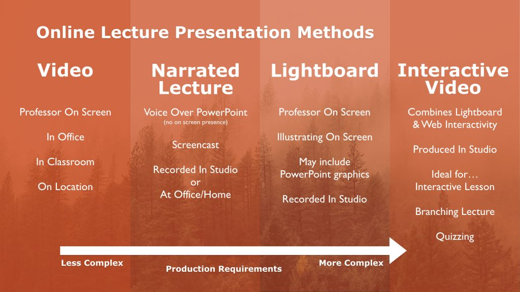 Image listing 4 formats for online lecture presentation: Video, narrated lecture, light board, and interactive video.