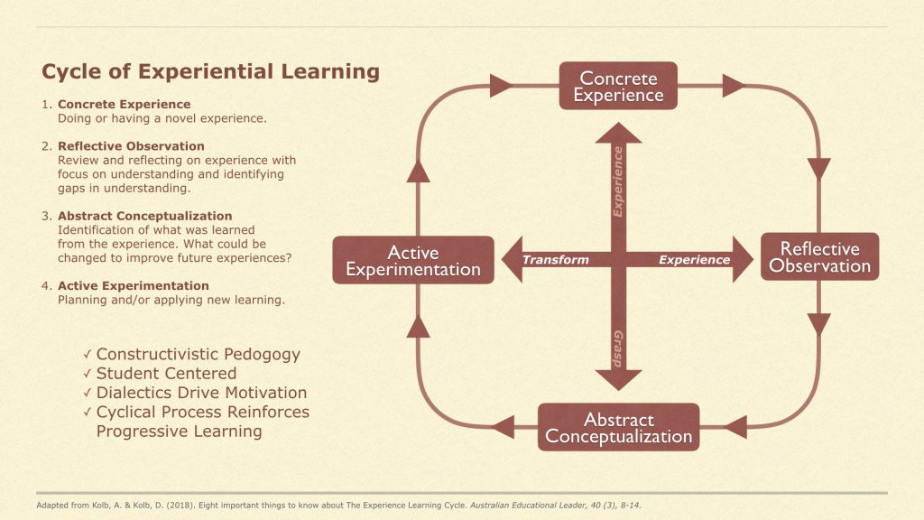 Model of experiential learning showing sequence of Concrete Experience, Reflective Observation, Abstract Conceptualization, and Active Experimentation.