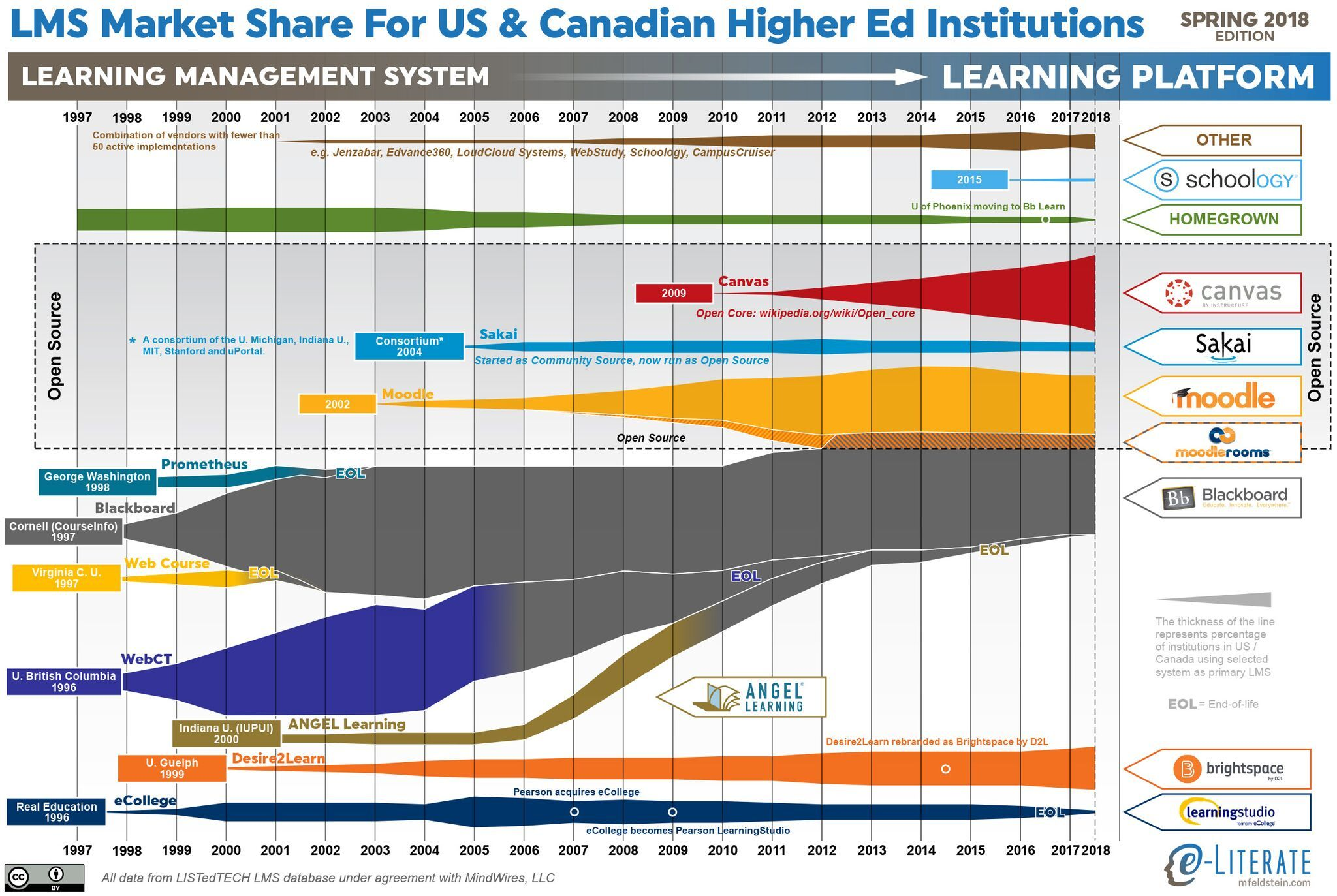 LMS history and Market Share
