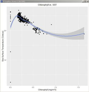 Chlorophyll_vs_SST_plot
