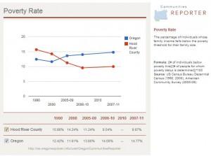 HoodRiver PovertyGraph