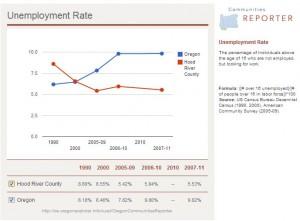 HoodRiver UnemploymentGraph