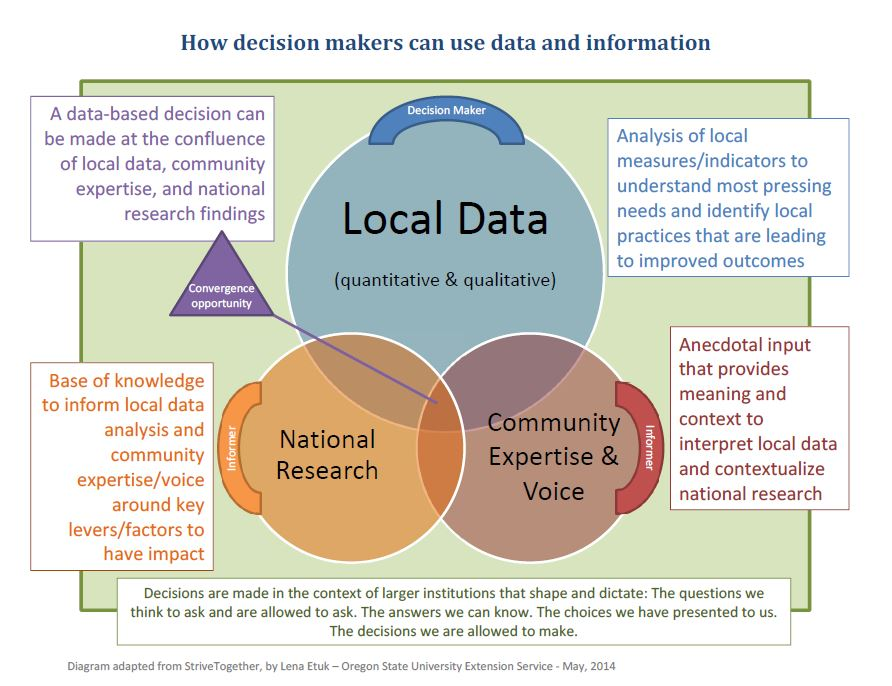 DataBasedDecisionMaking_Diagram