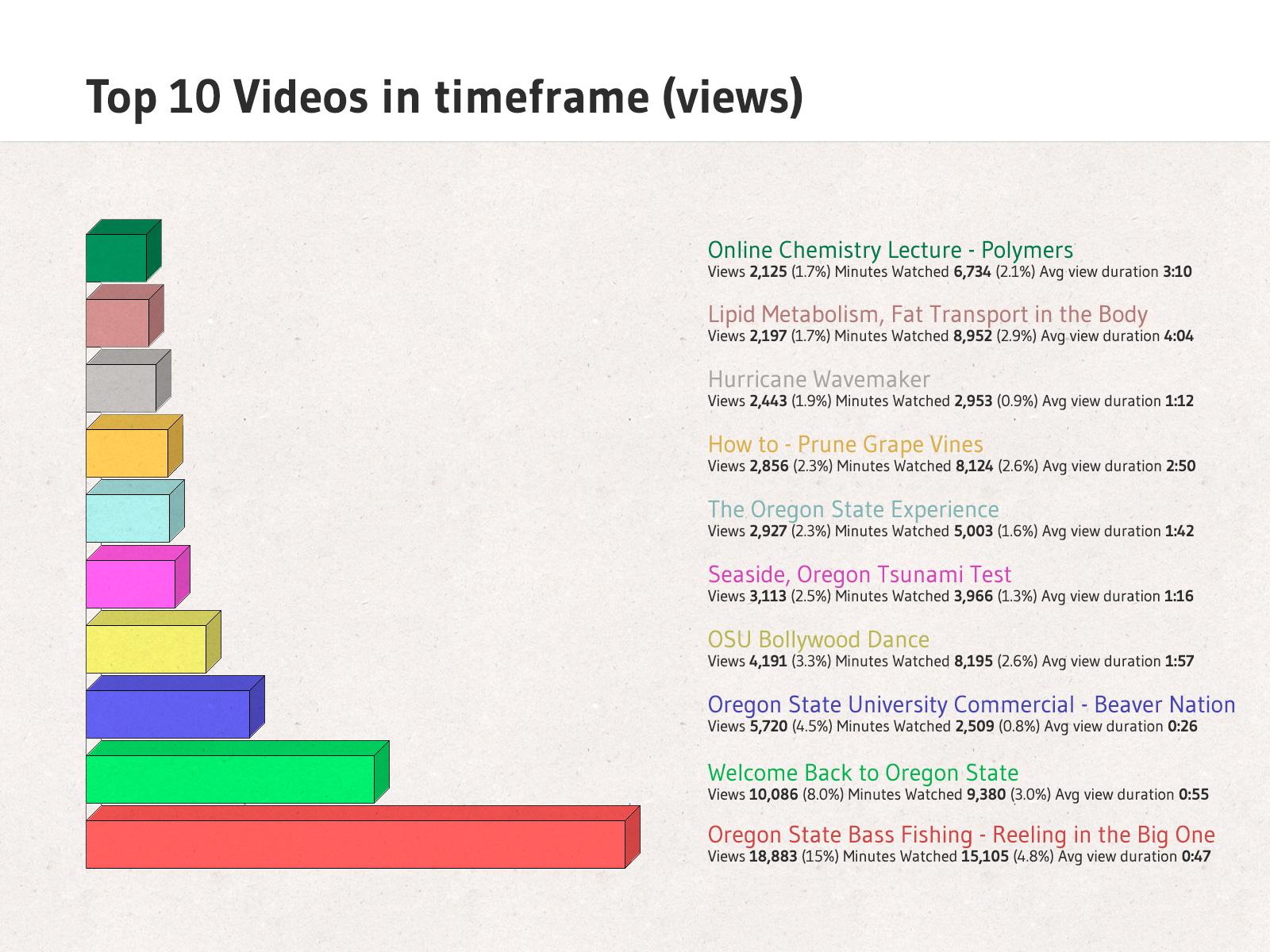 top videos