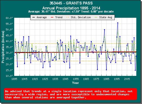 Source: Office of the Washington State Climatologist. http://www.climate.washington.edu/trendanalysis/
