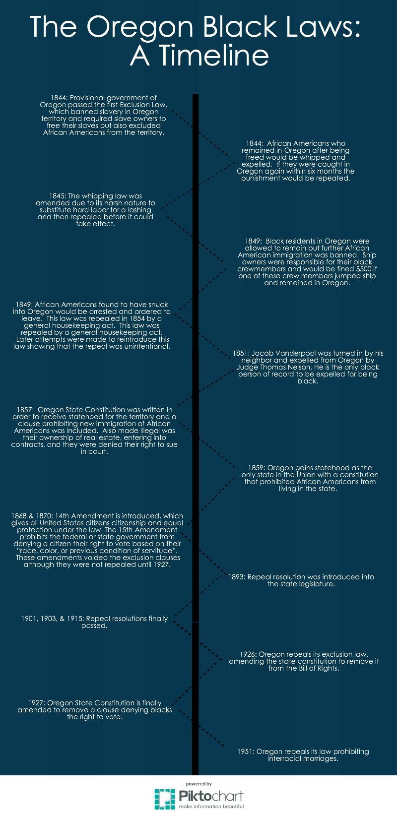 Black Laws Timeline Pic
