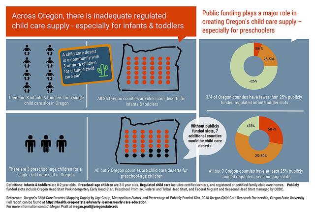 Child care Oregon infographic