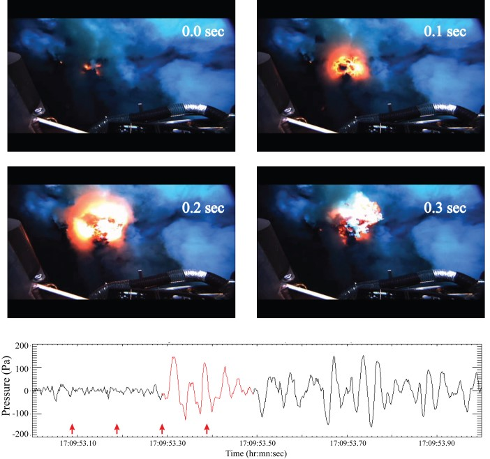 Video image sequence of a magma gas bubble burst at West Mata volcano summit vent Hades taken by the Jason-2 ROV. First three frames show growth of the bubble; final frame is collapse. (Bottom) Acoustic time series of bubble growth and burst recorded by hydrophone deployed 25 m from vent. Red arrows show time of the four still images in (a).