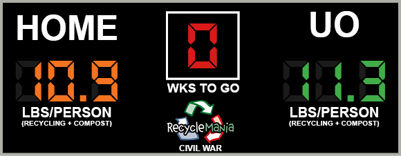 The final RecycleMania Civil War score was 10.9 to 11.3, with UO taking back the trophy.
