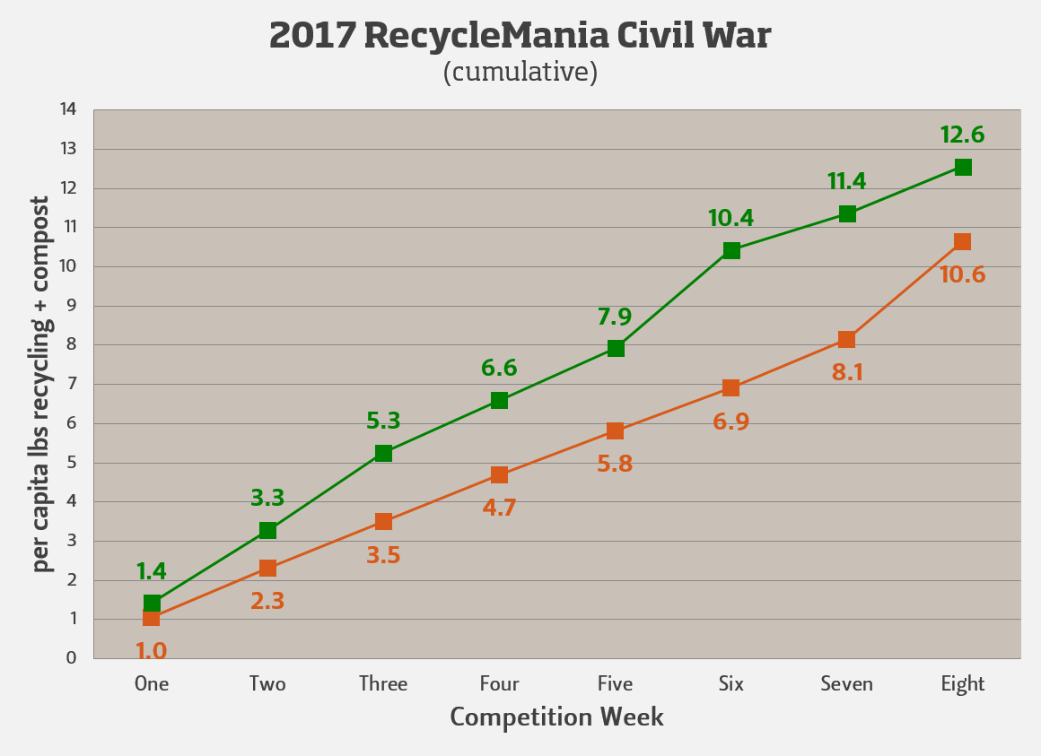Cumulative Civil War results by week.