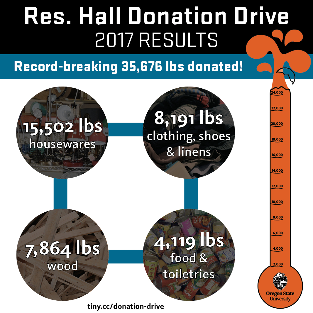 Donation Drive results infographic