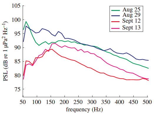 Spectrum of the noise in different days along the Bay of Fundy, Canada. Source: Rolland et al. (2012)