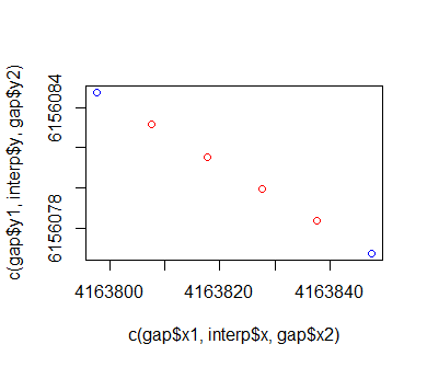 Fig. 3. A check in my code to make sure the artificial points are being plotted correctly. The blue points are the originals, and the red ones are new.