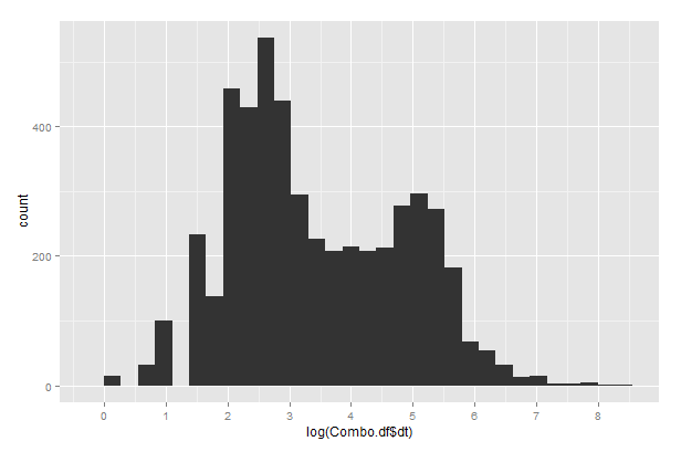 Fig. 2. Histogram of the log of time difference between whale fixes.