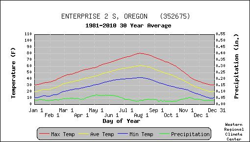 Enterprise 1981-2010