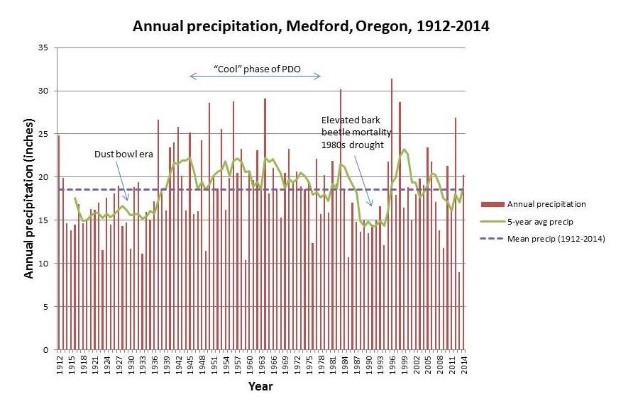 Medford-precip-cycles