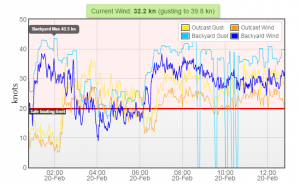A plot of the wind speed with a red line indicating our safe boating limit