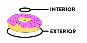 Donut with labels showing the difference between an exterior and interior ring.