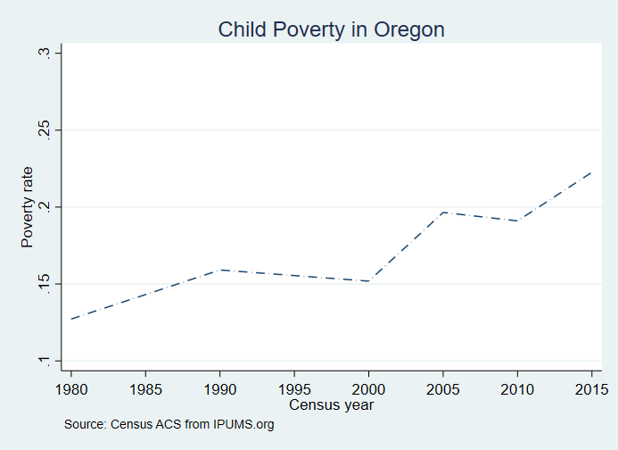Rising rural poverty in Oregon | David W  Rothwell