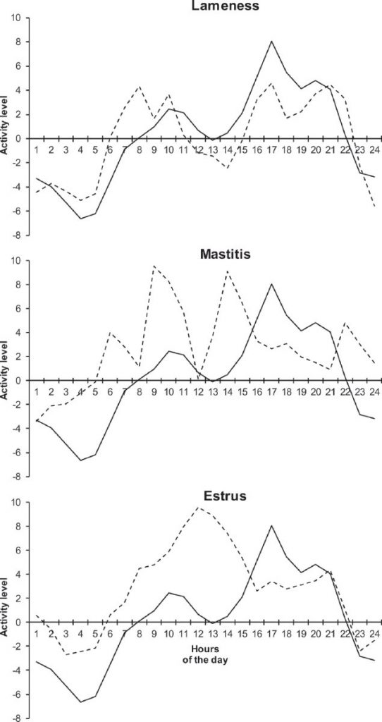 three line graphs showing normal and abnormal activity levels over a 24-hour day for cows affected by lameness or mastitis or in heat