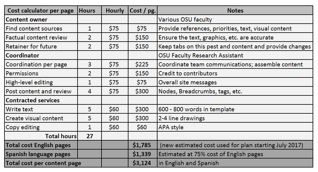 Variable cost calculator for content development.