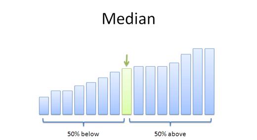 median 1
