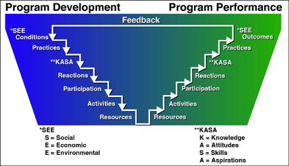 Bennett Hierarchy