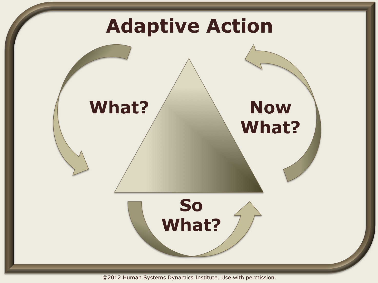 adaptive_action.wiki