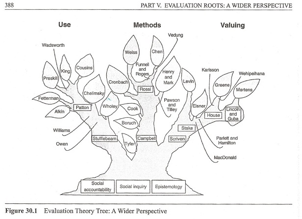 Evaluation theory tree edition 2