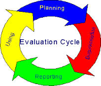 evaluation cycle and use