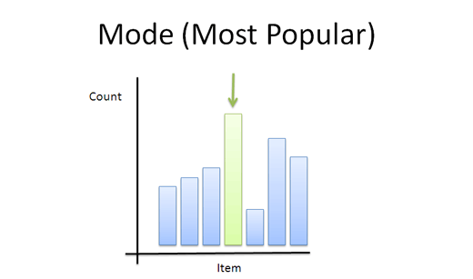 mode 1