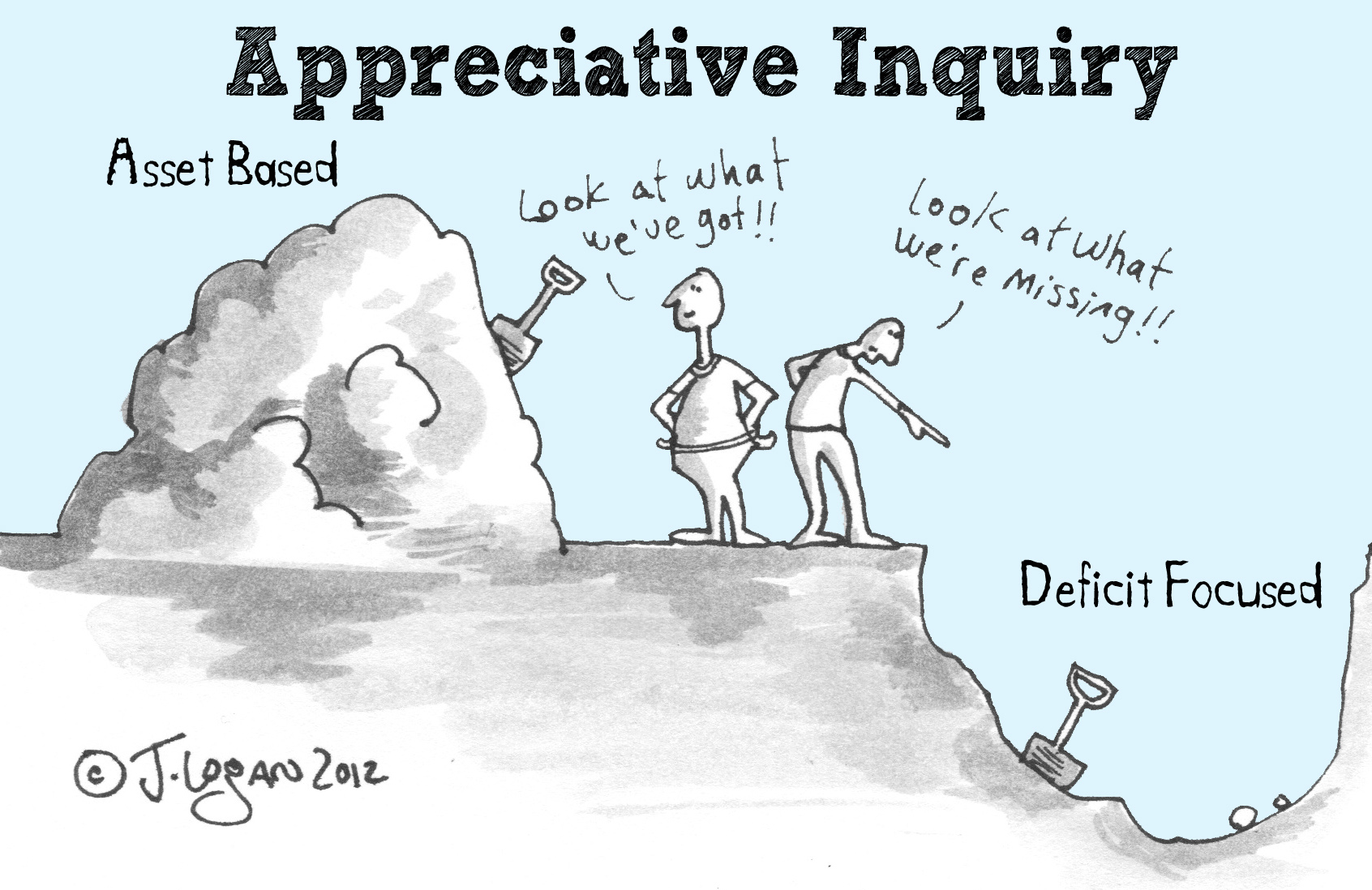asset based-deficit based appreciative inquiry