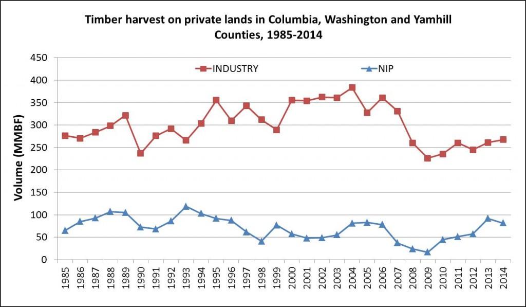 CWY harvest 1985-2014