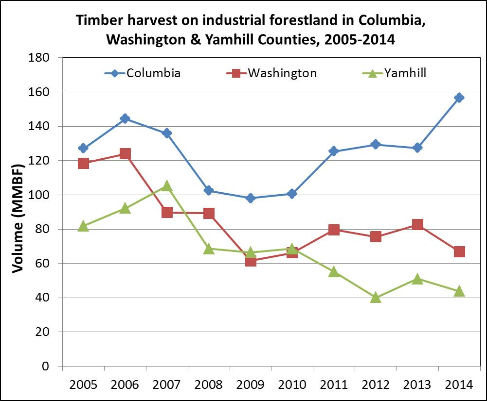 industry harvest 2005-14