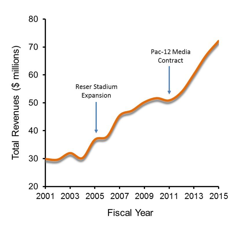 OSU athletic department revenues
