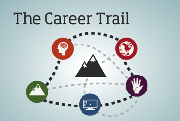 The Career Trail