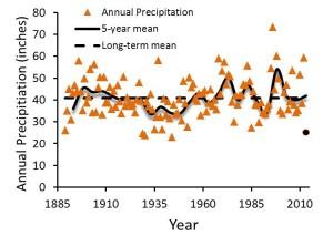 Annual precipitation at Corvallis Oregon.