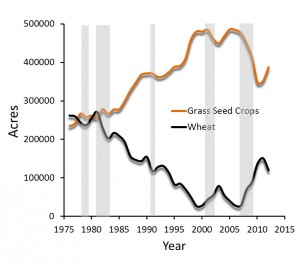 Grass seed and wheat trends