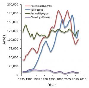 Grass seed crop trends