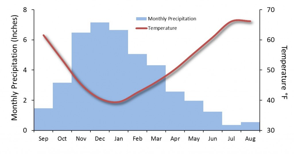 Figure 1.  Monthly precipitation and temperatures for Corvallis Oregon.  (TG Chastain)