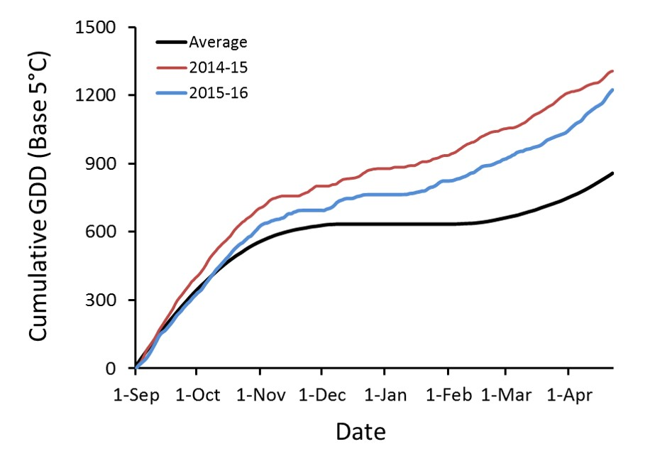 Figure 1. Growing degree days (GDD) for the crop year through April 21 at Corvallis, Oregon.