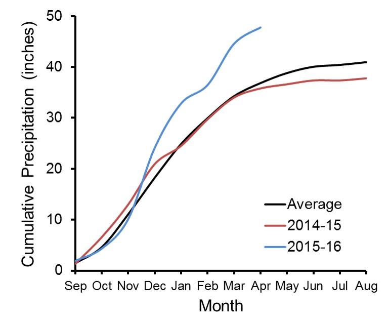 Cumulative crop year precipitation for Corvallis Oregon.