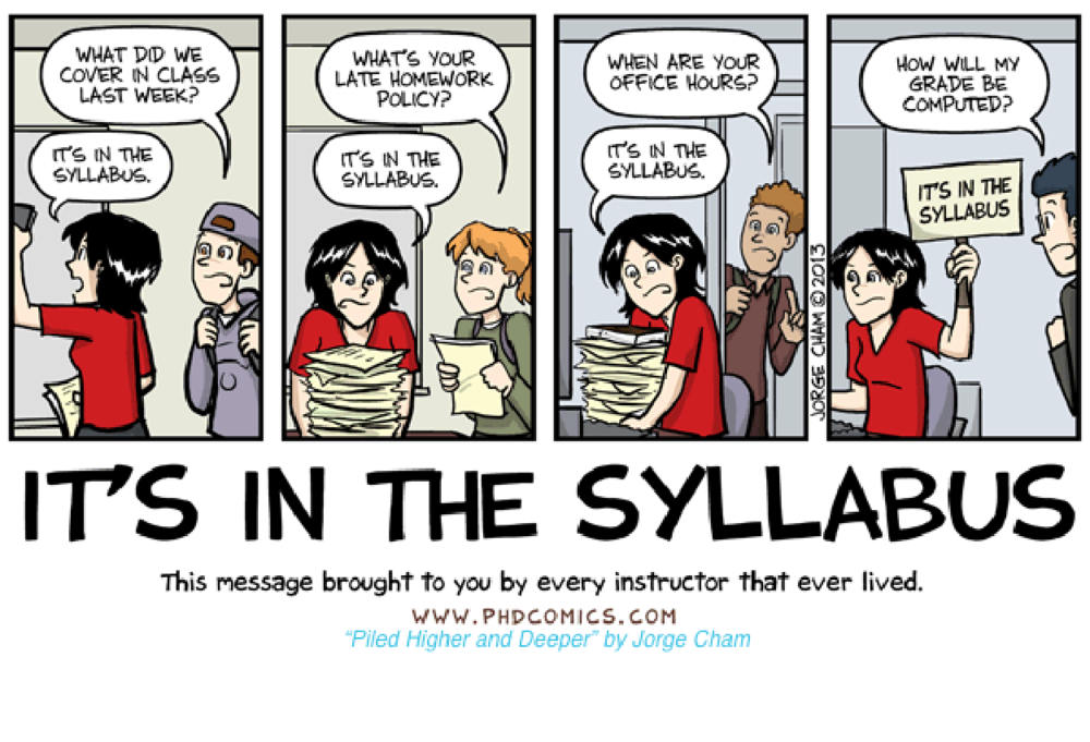 It's In the Syllabus Cartoon - illustrating students asking questions and the instructor reminding them that the information is in the syllabus.