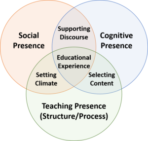 3 circle Venn Diagram of Social Presence, Cognitive Presence, and Teaching Presence all intersecting with Educational Experience in the center.