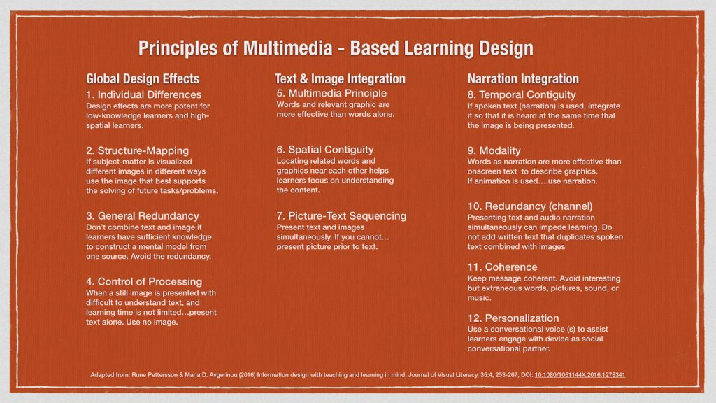 Listing of the 12 principles of multimedia-based learning.