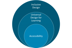 Three circles. The outer circle represents inclusive design. The middle circle represents UDL. And the smallest circle represents accessibility.